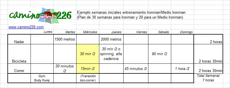 plan_entrenamiento_ironman_triatlon